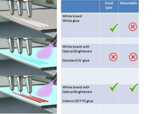 Voedselveilige UV detecteerbare lijmen.