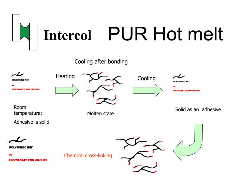 PUR hot melt